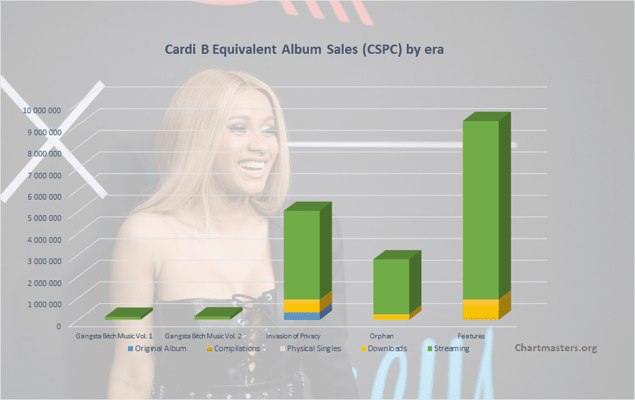 CSPC Cardi B albums and songs sales
