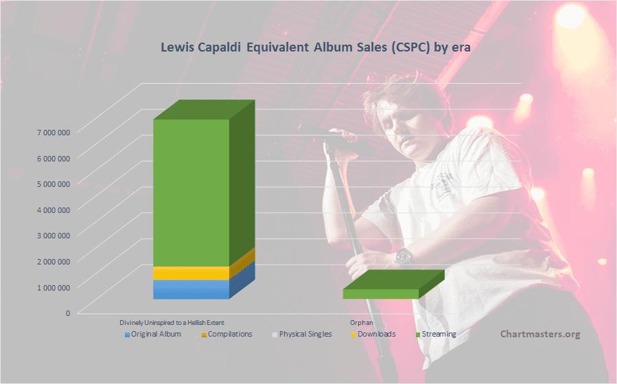 CSPC Lewis Capaldi albums and songs sales