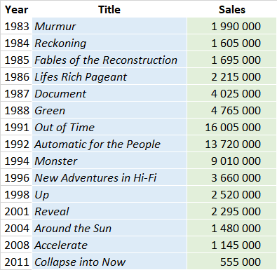 CSPC REM album sales list