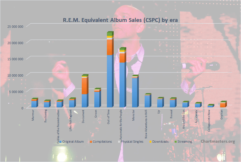 CSPC REM albums and songs sales