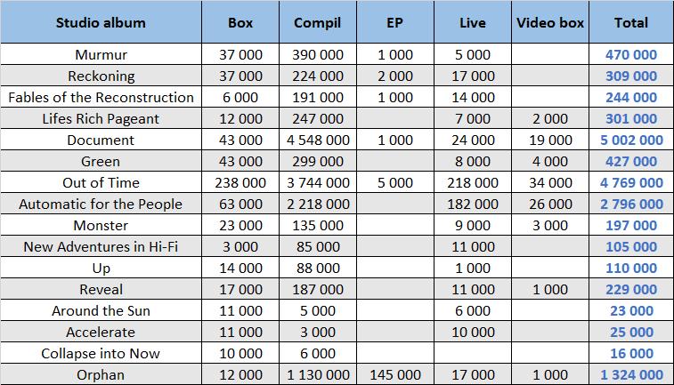 CSPC REM compilation sales distribution by studio album