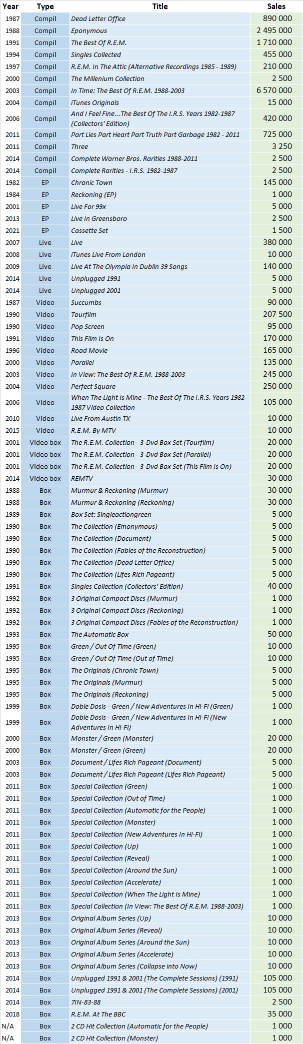 CSPC REM compilation sales distribution