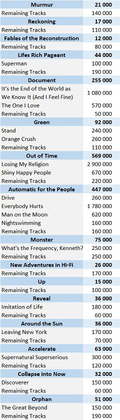 CSPC REM digital singles sales list
