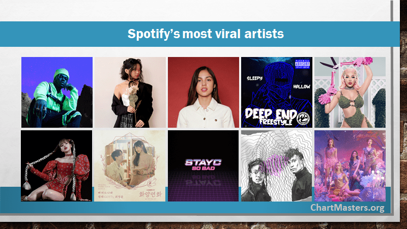 Spotify most viral artists by ChartMasters